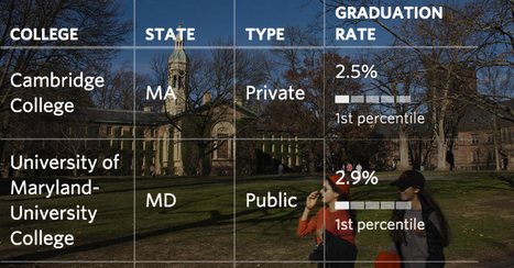 How Accredited Colleges Compare With Each Other By Graduation and Default Rates | Learning, Teaching & Leading Today | Scoop.it