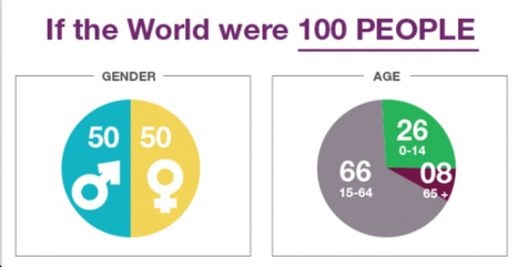 If the World were 100 People | New Media PA | Scoop.it