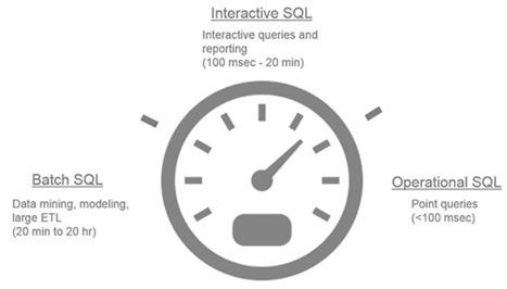 SQL on Hadoop Details | BigData & Real-Time Analytics | Scoop.it