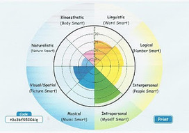 Managing E-Learning: Multiple Intelligences | Multiple Intelligence | Scoop.it