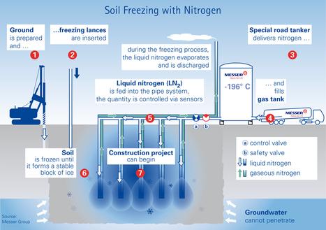 Congelación de suelos El blog de Víctor Yepes   mkniksuelos   Scoop.it