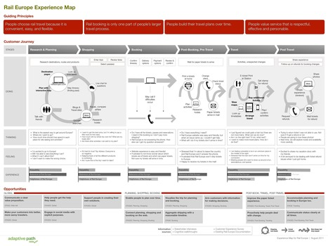 Anatomy of an Experience Map | User experience (UX) design | Scoop.it