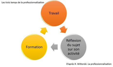 """"""" Professionnalisation """" : de quoi parle-t-on ? 
