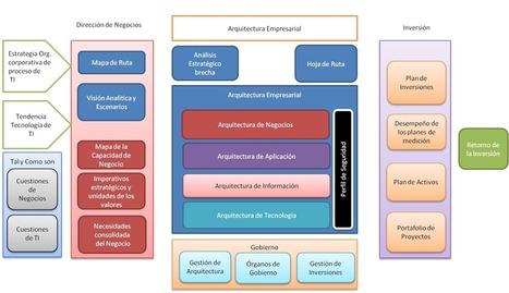 Arquitectura Empresarial - Esquema   Arquitectura Empresarial   Scoop.it
