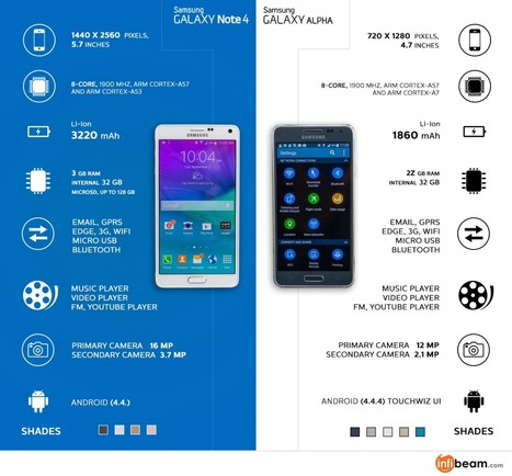Samsung Galaxy Note 4 Vs Samsung Galaxy Alpha: Competition Lies Within | Visual.ly | Online Shopping Store | Scoop.it