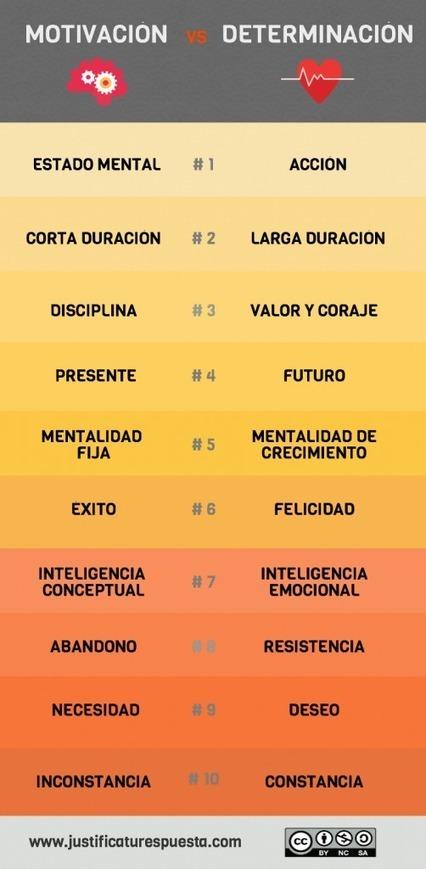 Motivación vs determinación #infografia #infographic #education | Aprendiendoaenseñar | Scoop.it