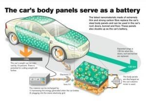 Une voiture fourrée à l'électricité | Le groupe EDF | Scoop.it