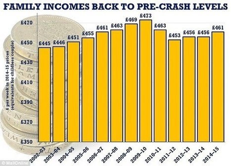 Household incomes finally hit pre-crash levels   ESRC press coverage   Scoop.it