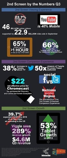 the intersection: 2nd Screen By the Numbers - Q3 2013 - an infographic | Richard Kastelein on Second Screen, Social TV, Connected TV, Transmedia and Future of TV | Scoop.it