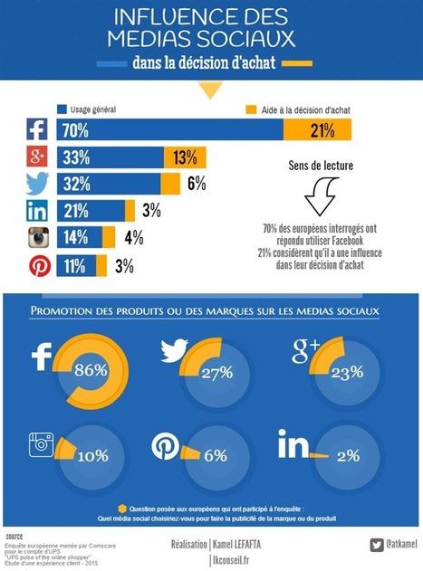 Quelle est l'influence des médias sociaux dans la décision d'achat e-commerce | Acheteurs, Shopper and Consumer Insights. | Scoop.it