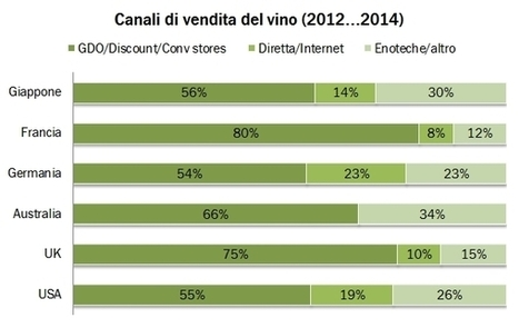I canali di vendita del vino nel mondo – report Wine Intelligence | I numeri del vino | WineLex Italy | Scoop.it
