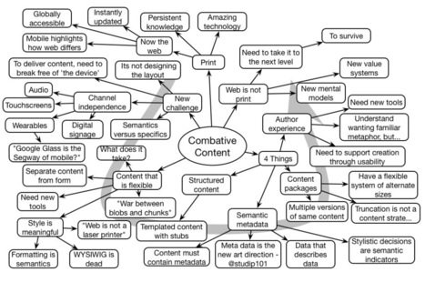 Learnlets » Karen McGrane #mLearnCon Keynote Mindmap | Webdoc & Formazione | Scoop.it