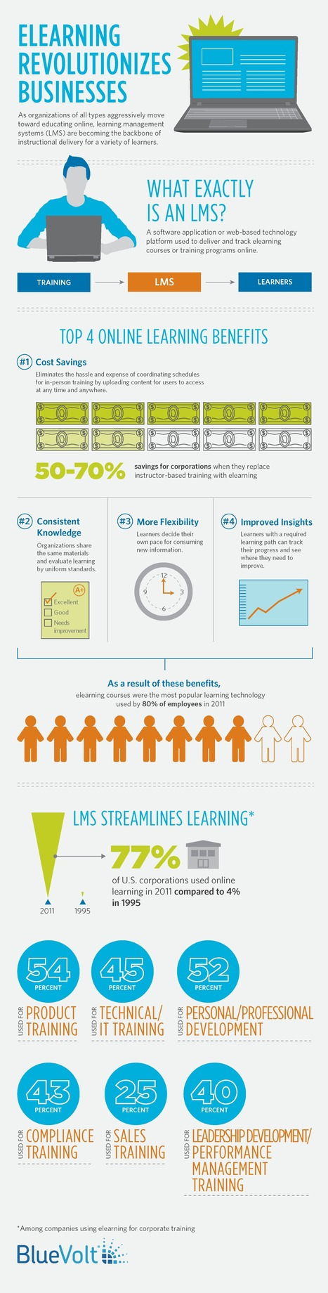 Top 4 LMS Benefits Infographic | e-Learning Infographics | Learning & Learning Technologies - Interest Piques | Scoop.it
