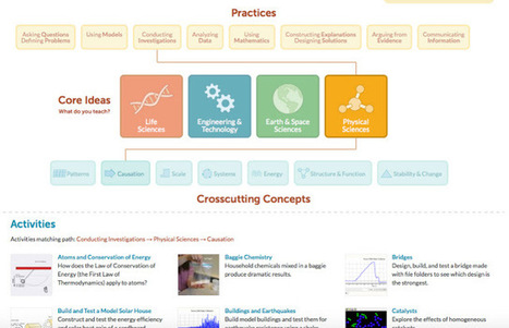 Learning in Progress: NGSS Multimedia Resources FTIS PD Days 2015 | NGSS Resources | Scoop.it