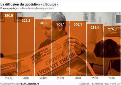 «L'Equipe» se rénove... et baisse sa masse salariale | Les médias face à leur destin | Scoop.it