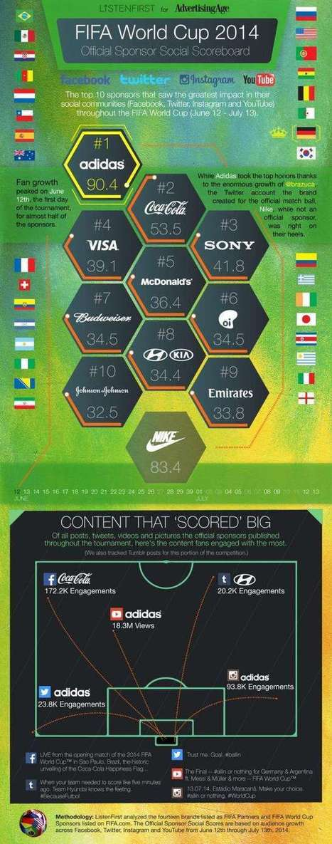 The 10 World Cup Sponsors That Grew the Most in Followers, Fans and Subscribers   Marketing sportif, Sponsoring   Scoop.it