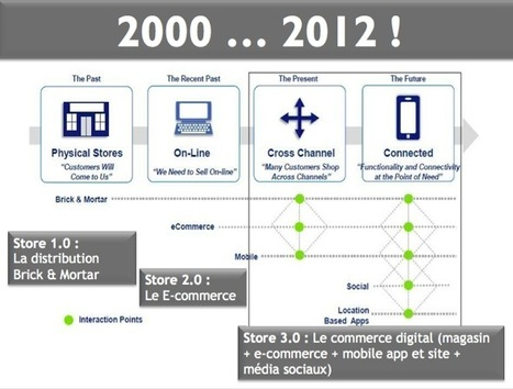 Synthèse des Premières Assises de l'Affichage Digital et Interactif spéciales Digital-In-Store | Internet world | Scoop.it