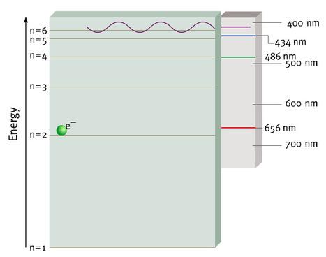 Espectro de emissão e transições eletrónicas   Física e Química10   Scoop.it