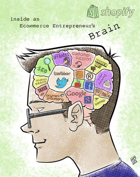 En el cerebro de un emprendedor online #infografia #infographic #entrepreneurship #ecommerce | EMPRENDE desde la periferia. La red social SITETALK como oportunidad de negocio | Scoop.it