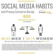 #Infographic : Social Media Habits | Social Media e Innovación Tecnológica | Scoop.it