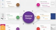 "Material Design Infographic - ""Material is The Metaphor"" | Worth to Scoop it | Scoop.it"