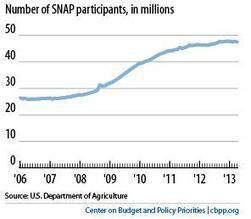 Why are 47 million Americans on food stamps? It's the recession — mostly. | urban entrepreneurs | Scoop.it
