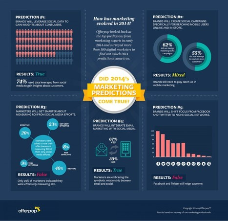 The State of Digital Marketing | Visual.ly | Digital Marketing | Scoop.it