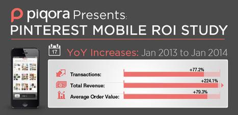 Pinterest Analytics: Mobile Revenue from Pinterest is Up 224%   Pinterest   Scoop.it