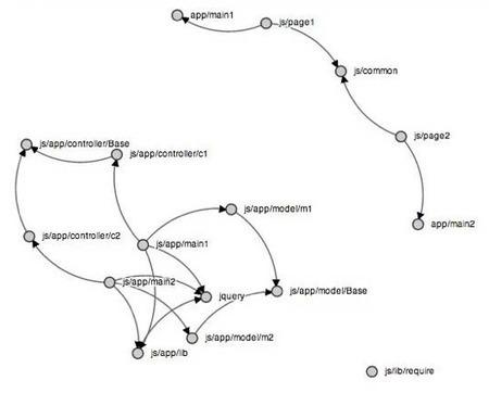 DailyJS: Node Roundup: 0.11.0, Dependo, Mashape OAuth, node-windows   javascript node.js   Scoop.it