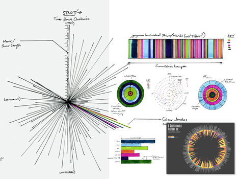 A Behind-the-Scenes Look at How Infographics Are Made | Non-Equilibrium Social Science | Scoop.it