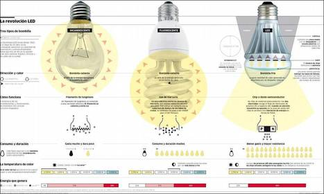 The LED Revolution | Infographics | Scoop.it