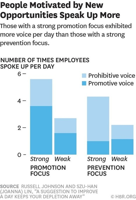 Looking for Problems Makes Us Tired - blogs.hbr.org (blog) | Psychology: the brain & behaviours | Scoop.it