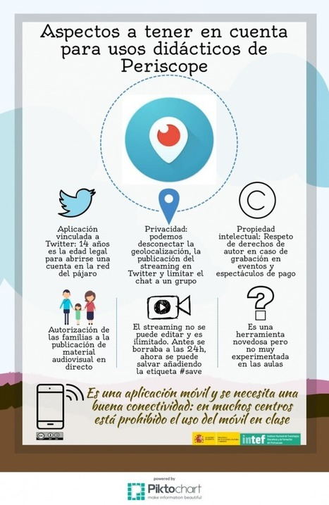 Periscope sí, Periscope no | Blog de INTEF | FOTOTECA INFANTIL | Scoop.it