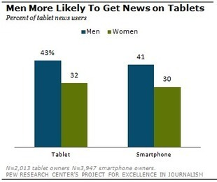 The Demographics of Mobile News | Project for Excellence in Journalism (PEJ) | Trends in online content | Scoop.it