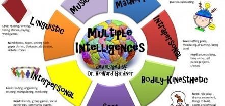Cómo aplicar las Inteligencias Múltiples y TICs en educación | SocialEduca | Scoop.it
