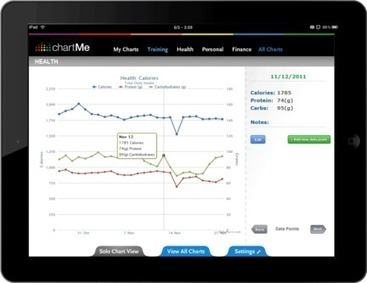 chartMe | DigitAG& journal | Scoop.it