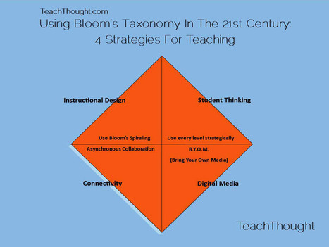 Using Bloom's Taxonomy In The 21st Century: 4 Strategies For Teaching | Teachning, Learning and Develpoing with Technology | Scoop.it
