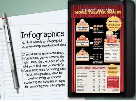 Infographics in Education - home | Making Infographics | Scoop.it
