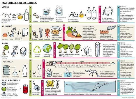 materiales+reciclables.jpg (1200×873) | Reducir+Reutilizar+Reciclar | Scoop.it