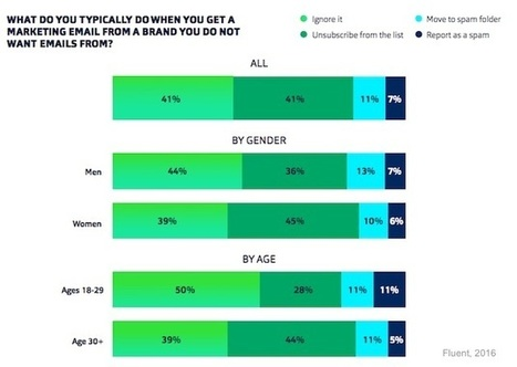 How Consumers Feel About Marketing Emails | PInterests | Scoop.it