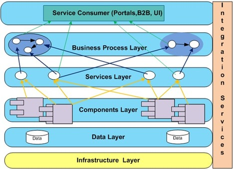 Enterprise Architecture vs. SOA Architecture | Enterprise Architecture | Scoop.it