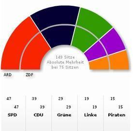 Pirate Party wins 14(ish) seats in Berlin parliament – Boing Boing | Kill The Record Industry | Scoop.it