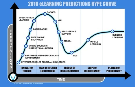 2016 eLearning Hype Curve Predictions | Web Courseworks | Studiesenteret.no | Scoop.it