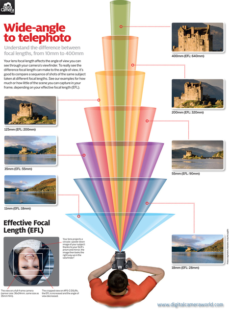 Free Cheat Sheet: what your camera captures at every lens' focal length | Digital Camera World | photography | Scoop.it