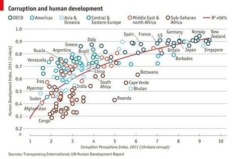 Corruption versus human development | Geography | Scoop.it
