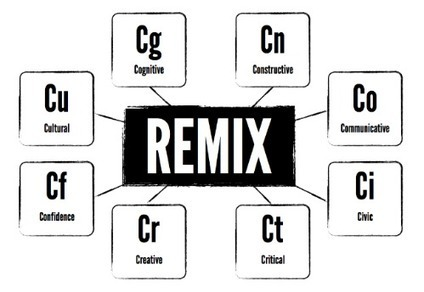 Why the REMIX is at the heart of digital literacies literaci.es | School Library | Scoop.it