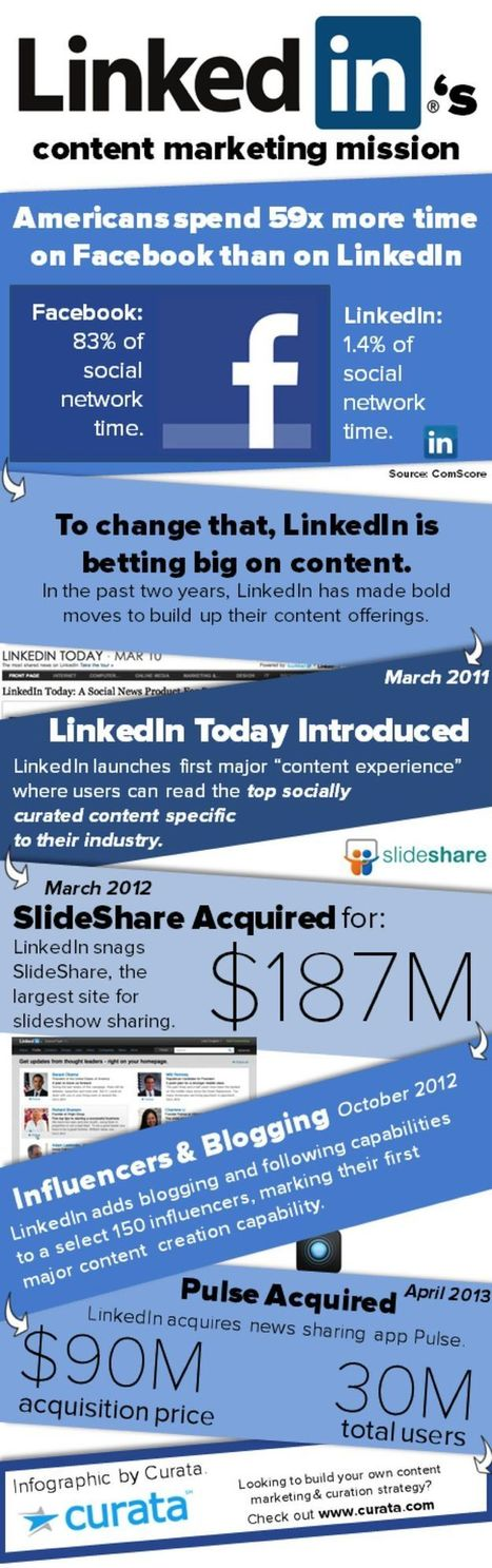 Why LinkedIn is Betting their Business on Content Marketing | Amazing Infographs | Scoop.it