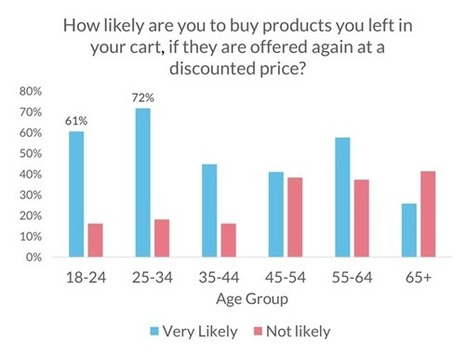 5 Ecommerce Stats that Will Make You Change Your Entire Marketing Approach | Ecommerce | Scoop.it