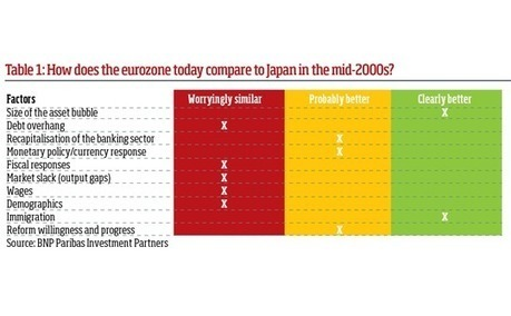 Has the eurozone's QE cycle helped or hindered the region so far? | Ponteconomics13 | Scoop.it