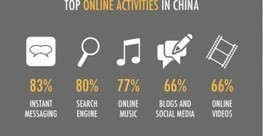 China: All Digital, Social & Mobile Stats 2013 (SlideShare) | Social Media and your Brand | Scoop.it